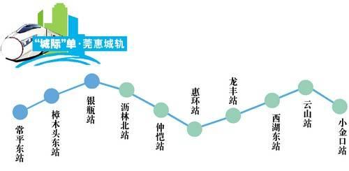 根据规划,莞惠城轨将与未来的东莞地铁1号线进行交