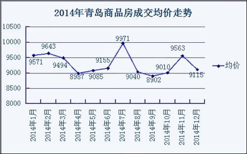 2014青岛楼市住宅均价小幅回落