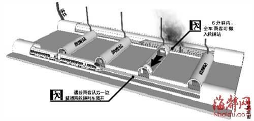 2012年出台的《铁路隧道防灾救援疏散工程设计规范》规定,20公里以上
